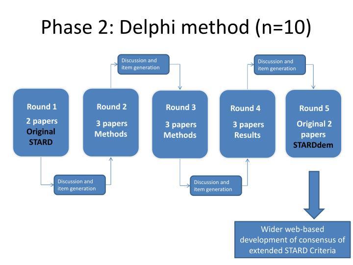 Phase 2: Delphi method (n=10)