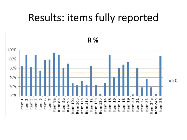 Results: items fully reported
