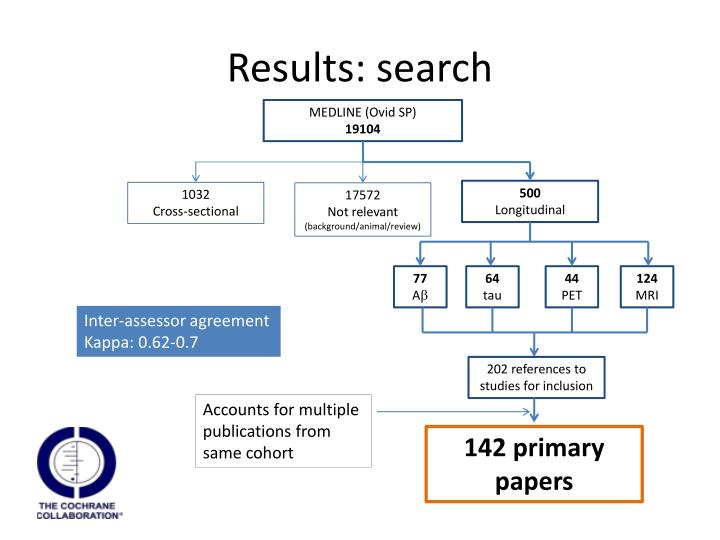 Results: search