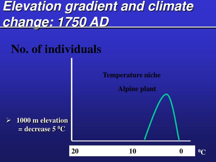 Elevation gradient and climate change: 1750 AD