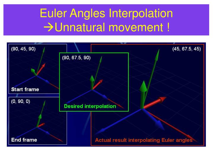 Euler Angles Interpolation