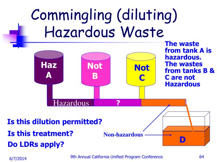 Commingling (diluting) Hazardous Waste