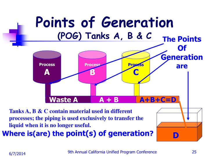 Points of Generation