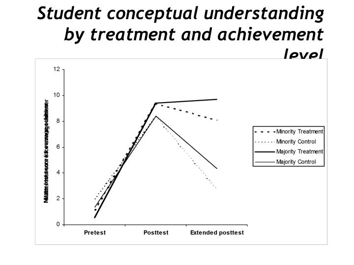 Student conceptual understanding by treatment and achievement level