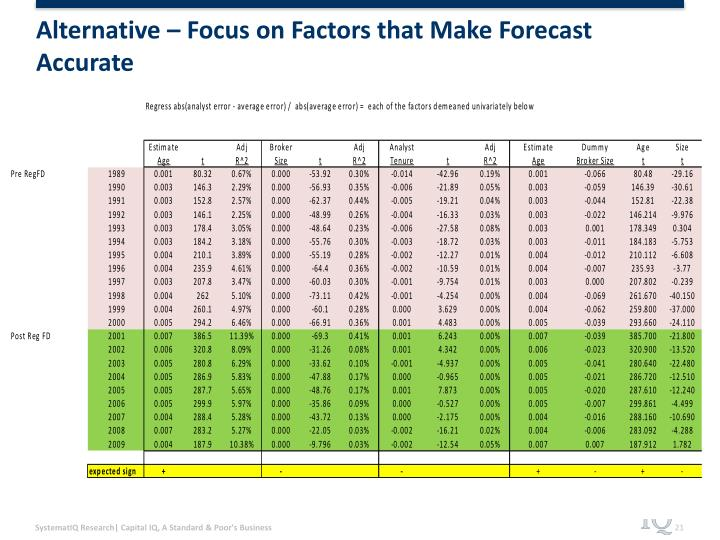 Alternative – Focus on Factors that Make Forecast Accurate