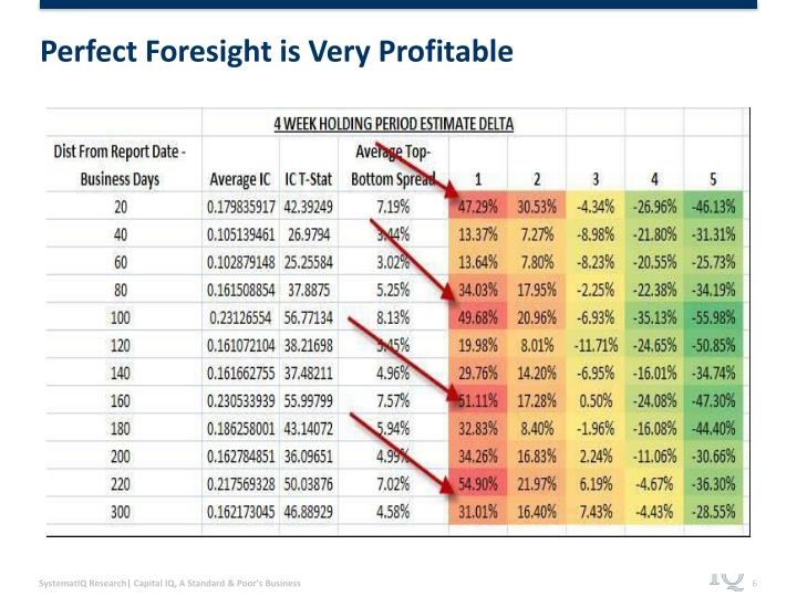Perfect Foresight is Very Profitable