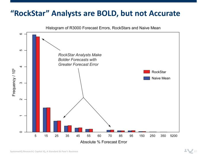 """""""RockStar"""" Analysts are BOLD, but not Accurate"""