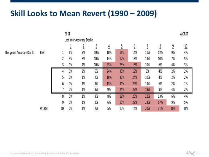 Skill Looks to Mean Revert (1990 – 2009)
