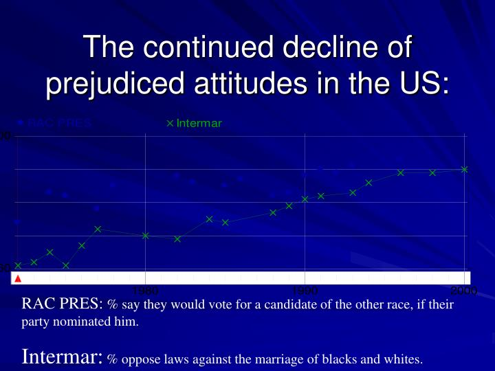 The continued decline of prejudiced attitudes in the US: