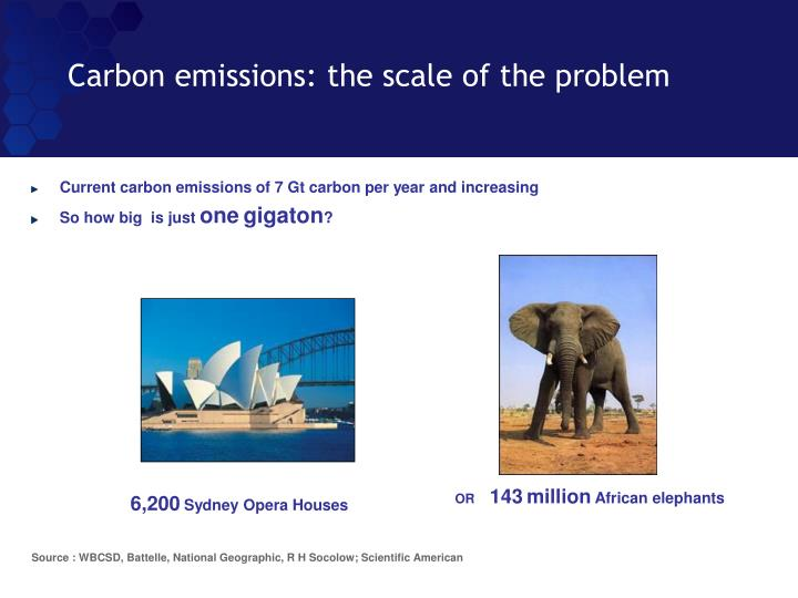 Carbon emissions: the scale of the problem