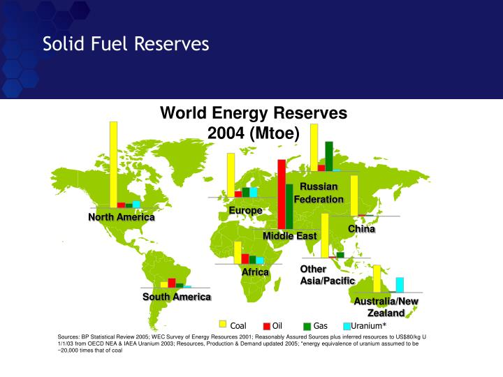 Solid Fuel Reserves