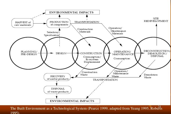 The Built Environment as a Technological System (Pearce 1999, adapted from Yeang 1995, Roberts 1995)