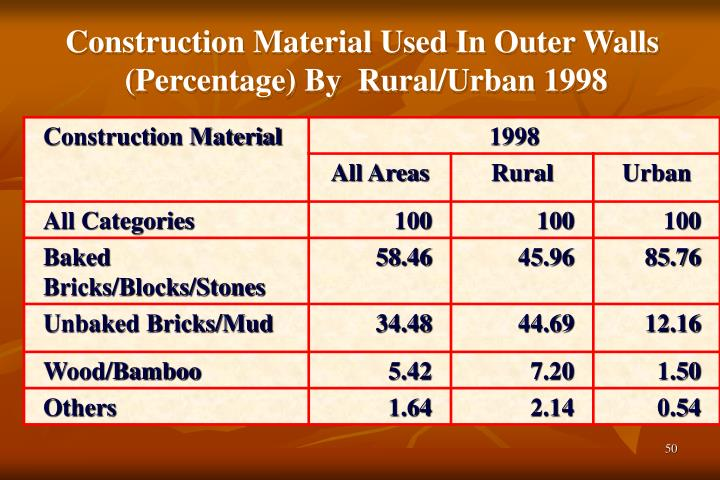 Construction Material Used In Outer Walls
