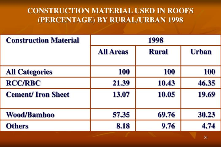 CONSTRUCTION MATERIAL USED IN ROOFS