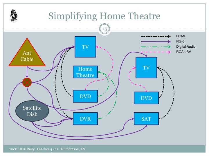 Simplifying Home Theatre