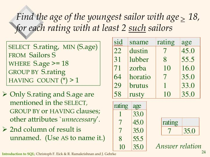 Find the age of the youngest sailor with age    18, for each rating with at least 2