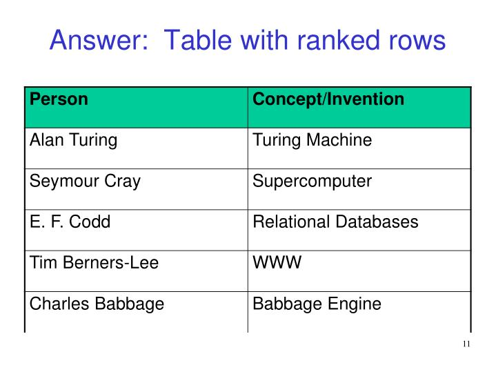 Answer:  Table with ranked rows