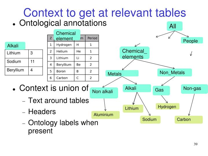 Context to get at relevant tables