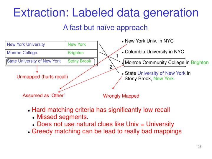 Extraction: Labeled data generation