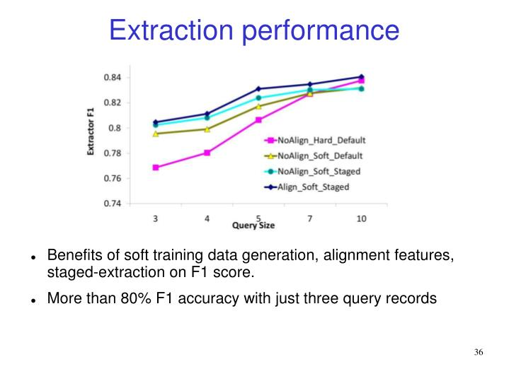 Extraction performance
