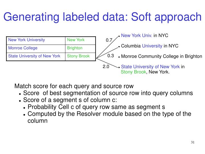 Generating labeled data: Soft approach