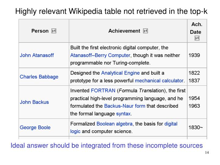 Highly relevant Wikipedia table not retrieved in the top-k