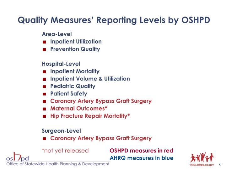 Quality Measures' Reporting Levels by OSHPD