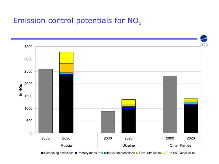 Emission control potentials for NO