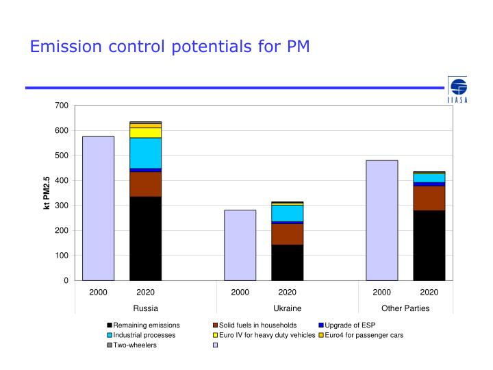 Emission control potentials for PM
