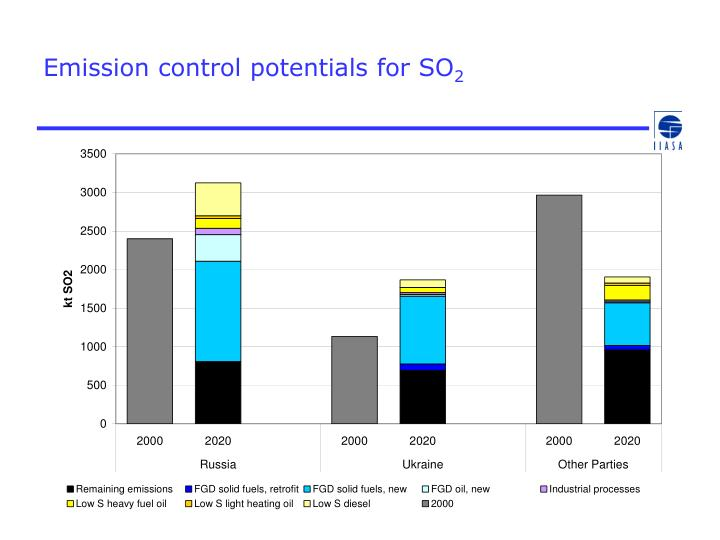 Emission control potentials for SO