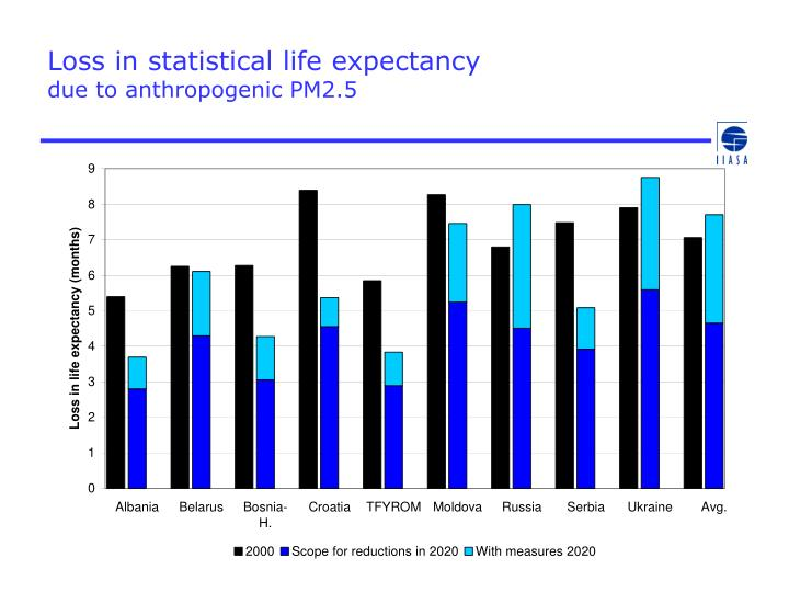 Loss in statistical life expectancy