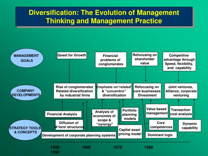 Diversification: The Evolution of Management Thinking