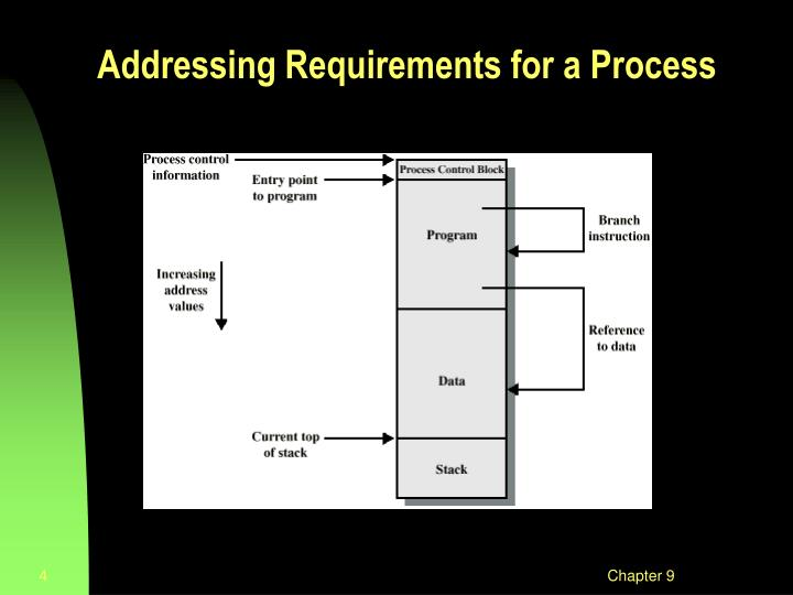 Addressing Requirements for a Process