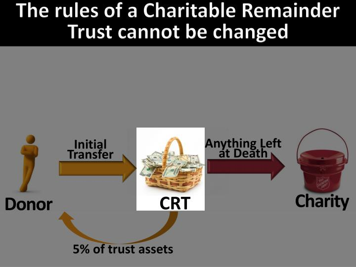 The rules of a Charitable Remainder Trust cannot be changed