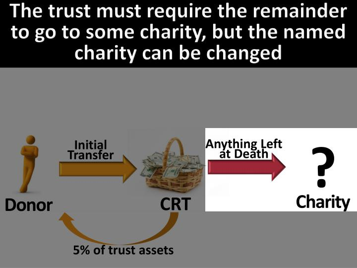 The trust must require the remainder to go to some charity, but the named charity can be changed