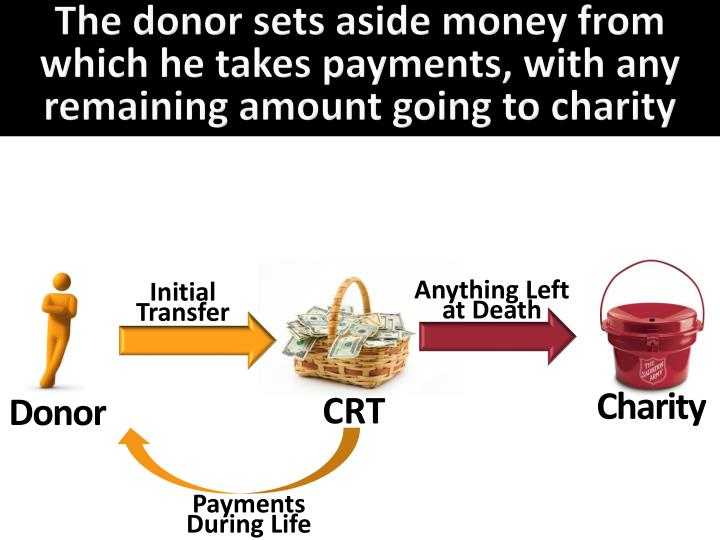 The donor sets aside money from which he takes payments, with any remaining amount going to charity