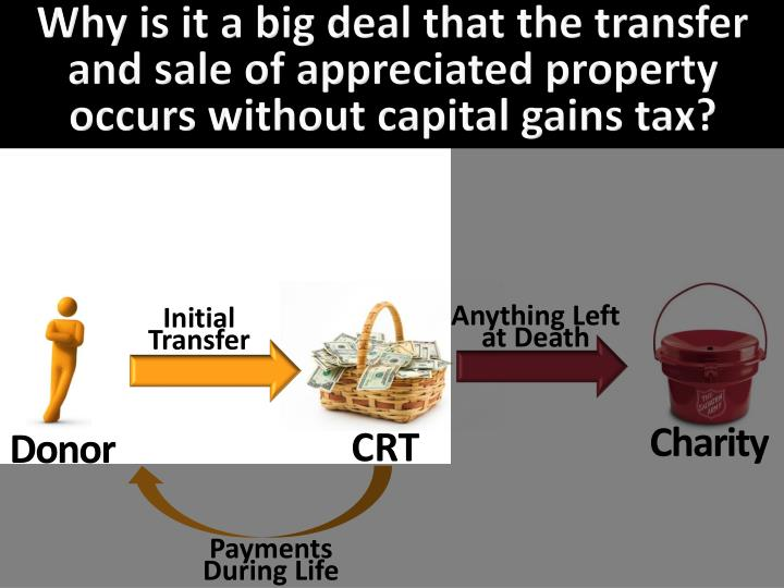 Why is it a big deal that the transfer and sale of appreciated property  occurs without capital gains tax?