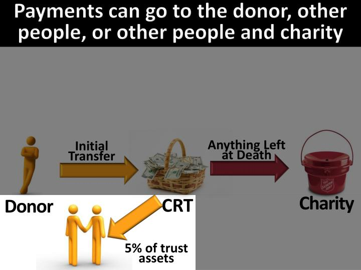 Payments can go to the donor, other people, or other people and charity