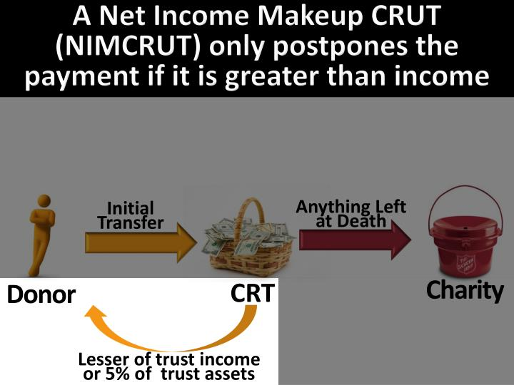 A Net Income Makeup CRUT (NIMCRUT) only postpones the payment if it is greater than income