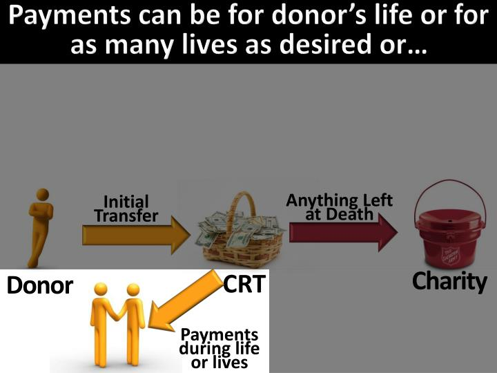 Payments can be for donor's life or for as many lives as desired or…