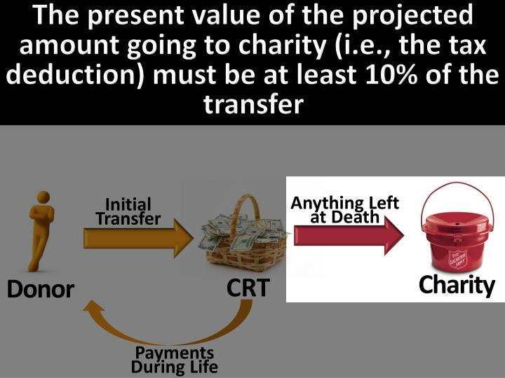 The present value of the projected amount going to charity (i.e., the tax deduction) must be at least 10% of the transfer