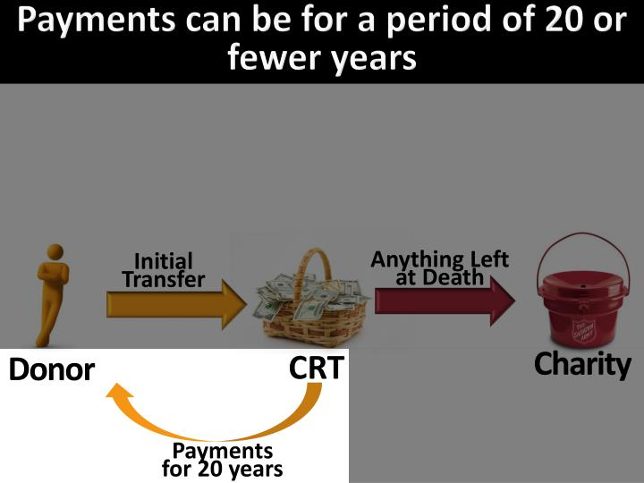 Payments can be for a period of 20 or fewer years