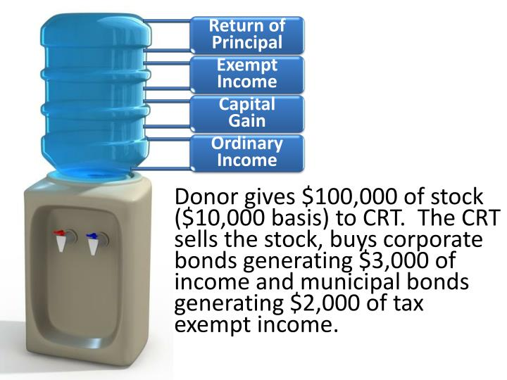 Donor gives $100,000 of stock ($10,000 basis) to CRT.  The CRT sells the stock, buys corporate bonds generating $3,000 of income and municipal bonds generating $2,000 of tax exempt income.