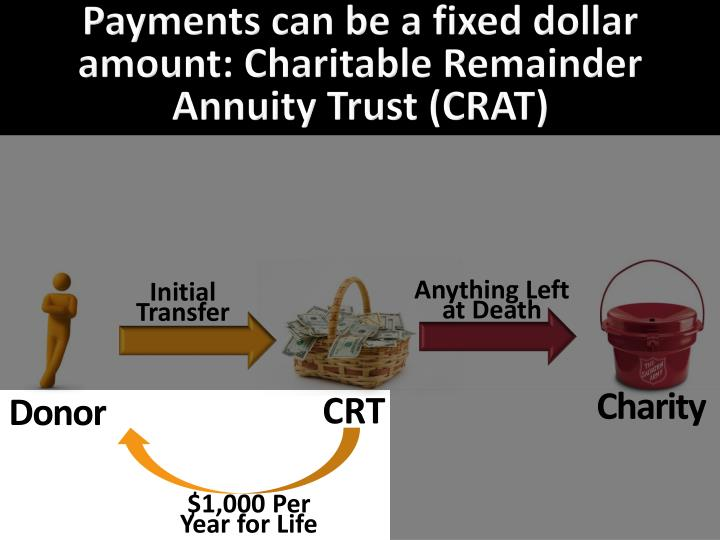Payments can be a fixed dollar amount: Charitable Remainder Annuity Trust (CRAT)