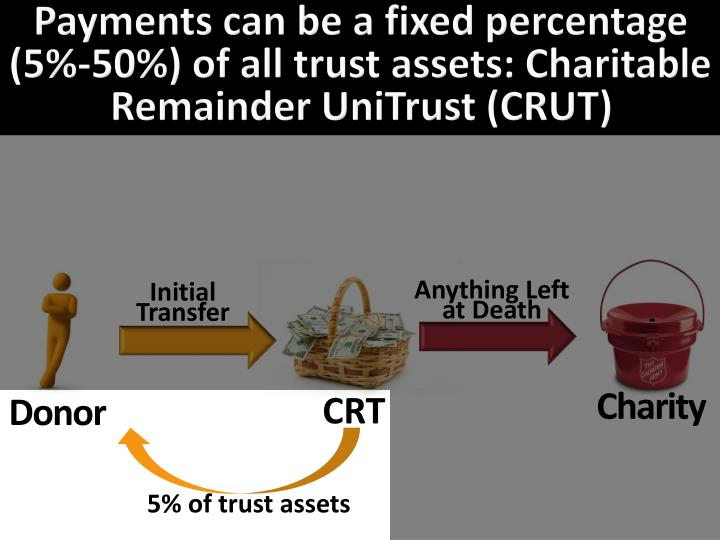 Payments can be a fixed percentage (5%-50%) of all trust assets: Charitable Remainder