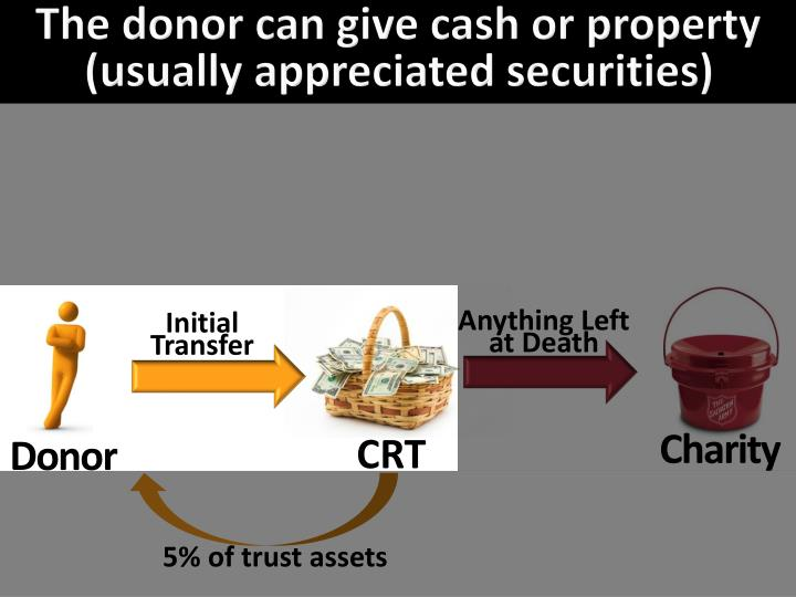 The donor can give cash or property (usually appreciated securities)