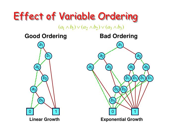 Linear Growth