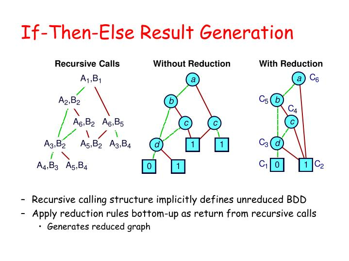If-Then-Else Result Generation