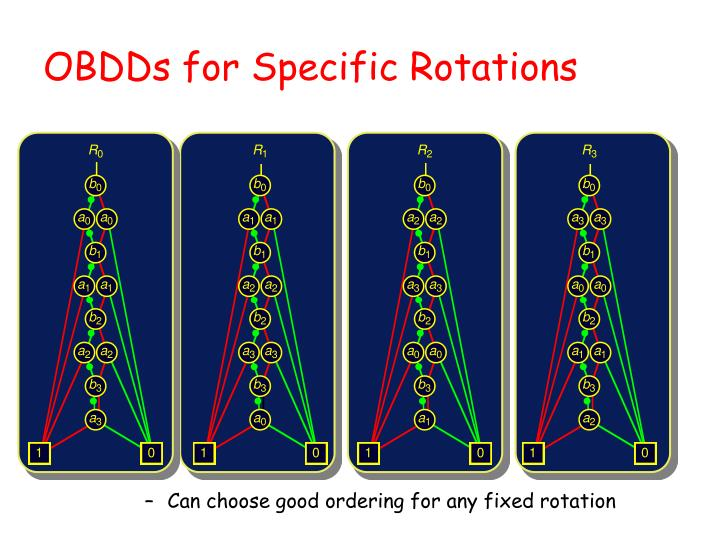 Can choose good ordering for any fixed rotation
