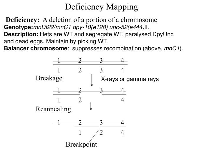 Deficiency Mapping